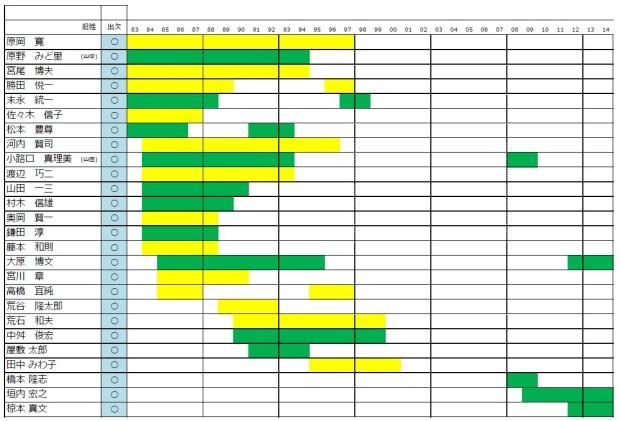 30周年記念同窓会出席予定の先生方一覧(9月26日現在までの申込み)